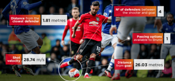 Why new Premier League Insight Feed 'democratises data' for clubs