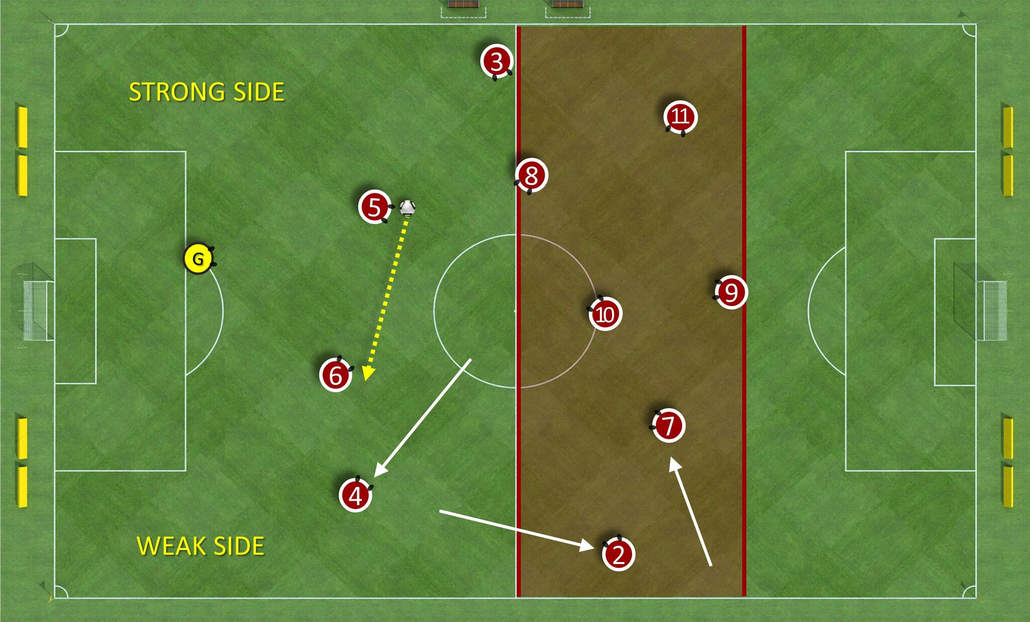 <i>How a holding midfielder pulling out to the side of central defenders adds a player between lines. The ball moves from LCB to RCB. The CDM then pulls out to dictate a forward pass. The LB/ LW rotate to get into position to take advantage of this situation. This rotation adds to the numbers ahead of the ball between the lines and gets a playmaker on the ball to find the key pass. </i>